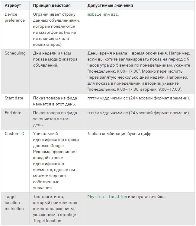 Модификаторы объявлений – дополнительные атрибуты