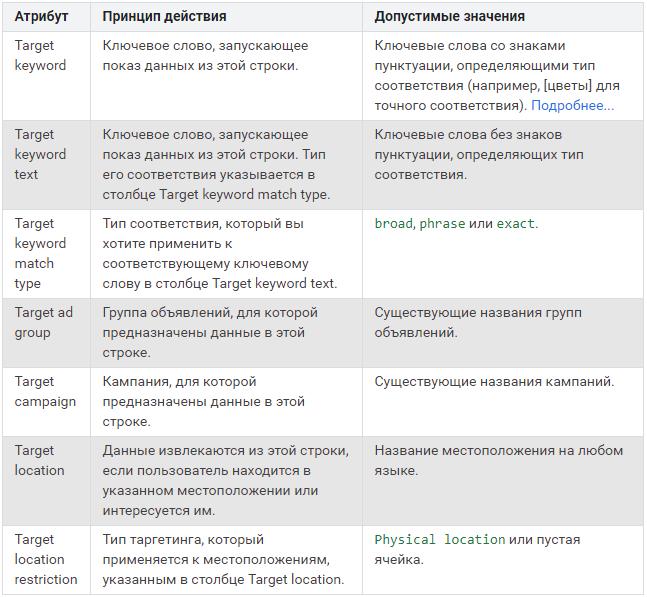 21-modifikatory-obyavleniy--vse-dostupnye-atributy-targetinga.png