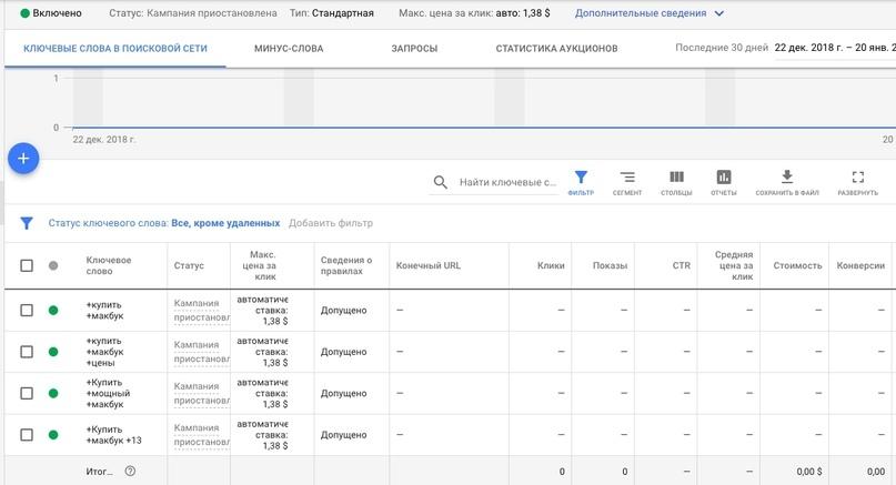 Кросс-минусация – группировка по маске ключей в Google Ads, второй пример
