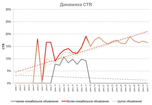 AB тесты в Яндекс.Директ и Google Ads – динамика CTR при тестировании