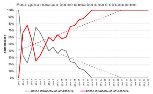 AB тесты в Яндекс.Директ и Google Ads – рост доли более кликабельного объявления