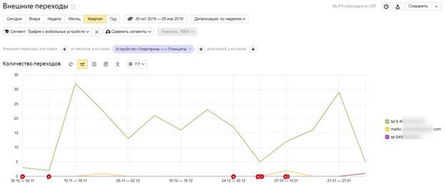 Как отключить мобильный трафик в Яндекс.Директе – статистика кликов на номера телефонов в Яндекс.Метрике