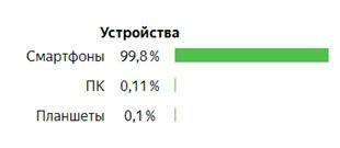 Как отключить мобильный трафик в Яндекс.Директе – распределение по устройствам
