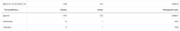 Как отключить мобильный трафик в Яндекс.Директе – итоговая статистика по устройствам