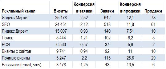 Сквозная аналитика – оценка эффективности рекламных каналов