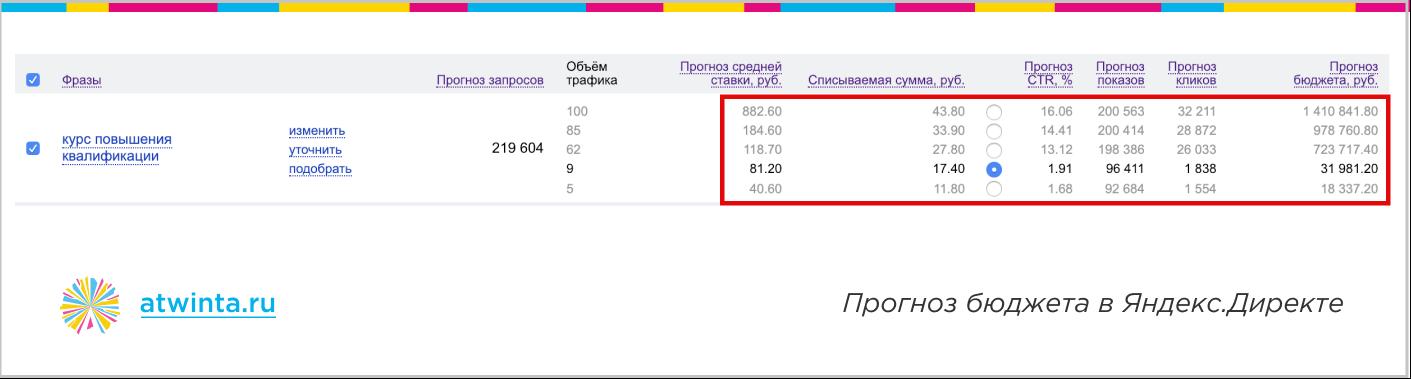 Почему не работает контекстная реклама — прогноз бюджета в Яндекс.Директе