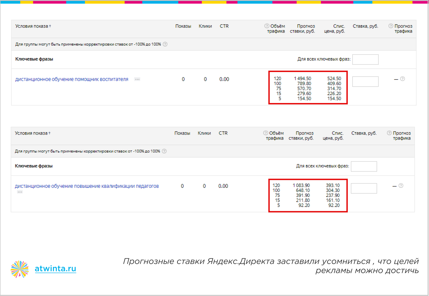 Почему не работает контекстная реклама — прогнозные ставки в Яндексе