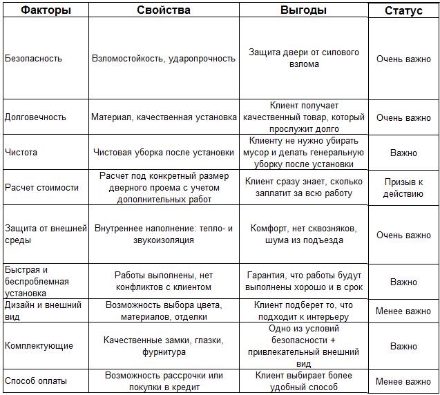 Мультилендинг – карта ценности по входным дверям