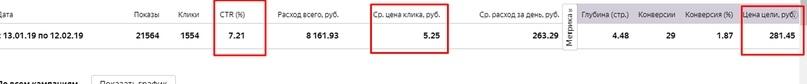 Как использовать автотаргетинг в Яндекс.Директе – общая статистика кампании