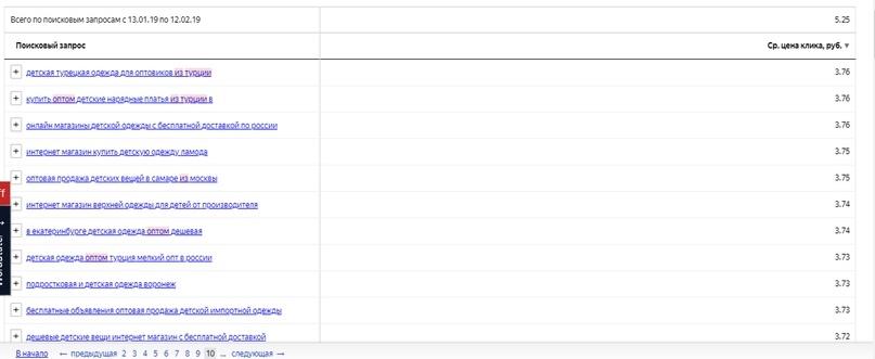Как использовать автотаргетинг в Яндекс.Директе – статистика по запросам, часть 1