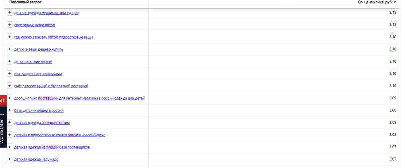 Как использовать автотаргетинг в Яндекс.Директе – статистика по запросам, часть 2