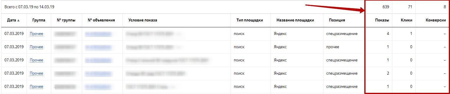 Яндекс.Директ не работает – отчет с основными показателями по объявлениям