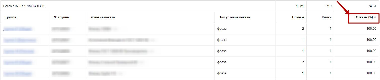 Яндекс.Директ не работает – сортировка отчета по отказам