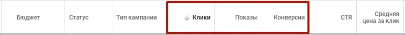 Google Ads не работает – статистика в аккаунте Google Ads