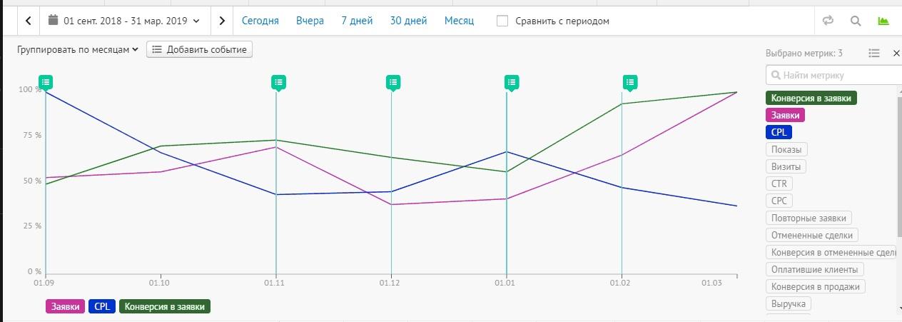 Кейс студии «Отражение» – динамика основных показателей