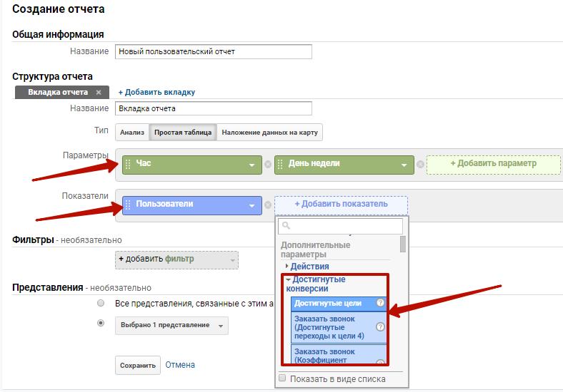 Аудит рекламной кампании Google Ads – параметры отчета по активности аудитории