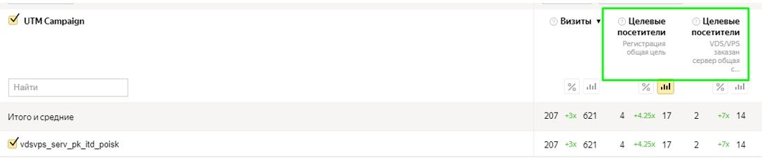 Кейс 1cloud – статистика по регистрациям