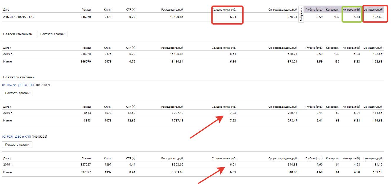 Кейс по продаже ДВС и КПП – статистика