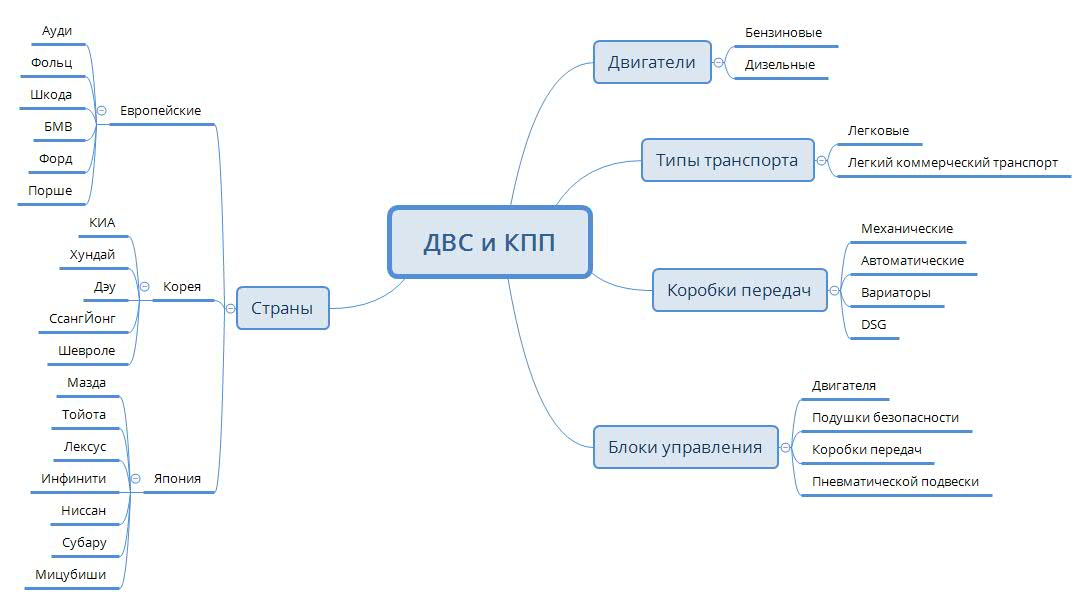 Кейс по продаже ДВС и КПП – интеллект-карта