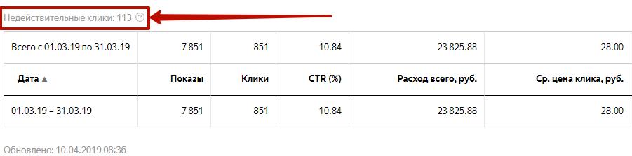 Статистика в рекламных системах – недействительные клики в аккаунте Яндекс.Директ