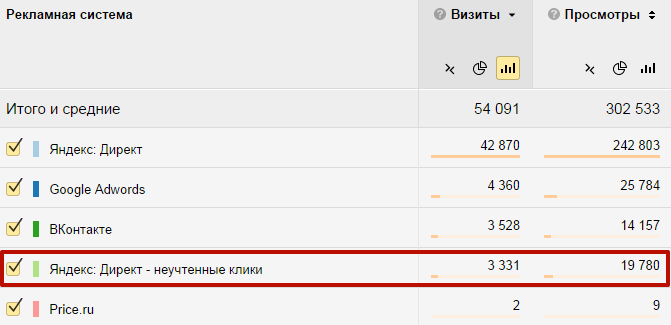 Статистика в рекламных системах – неучтенные клики в Яндекс.Метрике
