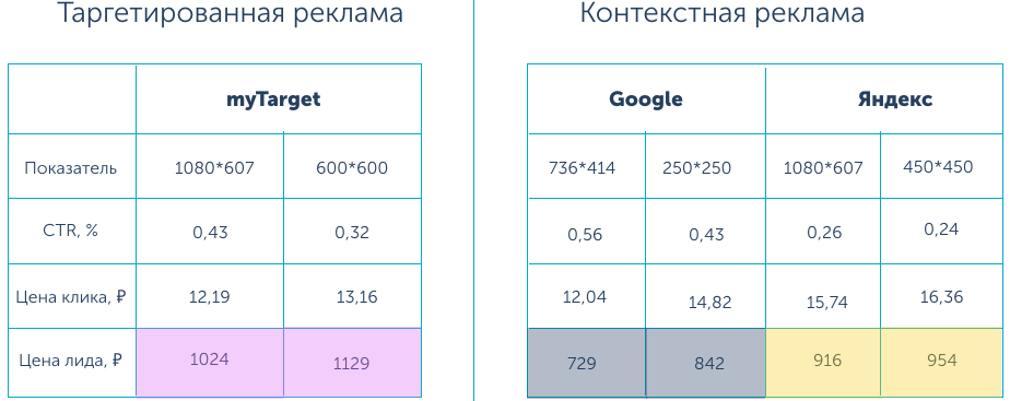 Кейсы myTarget – результаты, кейс Webmechanic