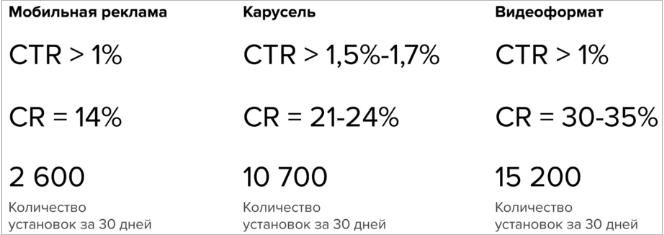 Кейсы myTarget – результаты, кейс Joom