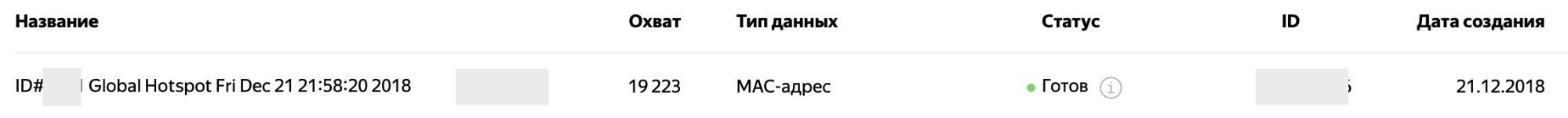 MAC адреса реклама – готовый сегмент для Wi-Fi таргетинга в Яндекс.Аудиториях