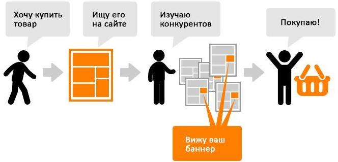 Динамический ремаркетинг myTarget – схема динамического ремаркетинга