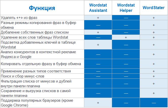 Расширения Яндекс Wordstat – сравнение расширений