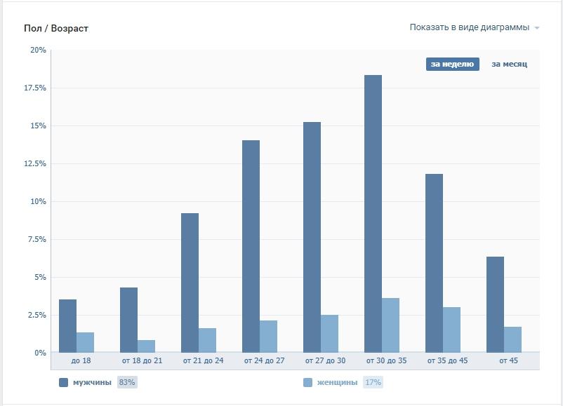 Выявление целевой аудитории – статистика по полу и возрасту ВКонтакте