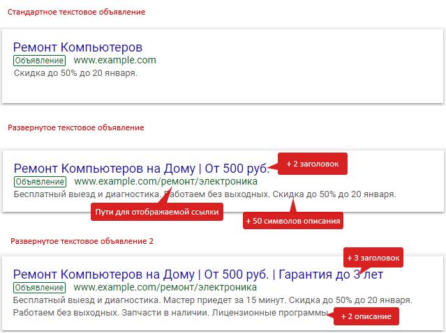 Основы контекстной рекламы – структура объявлений на поиске, пример Google