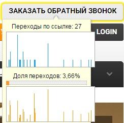Основы веб-аналитики – отчет по карте ссылок