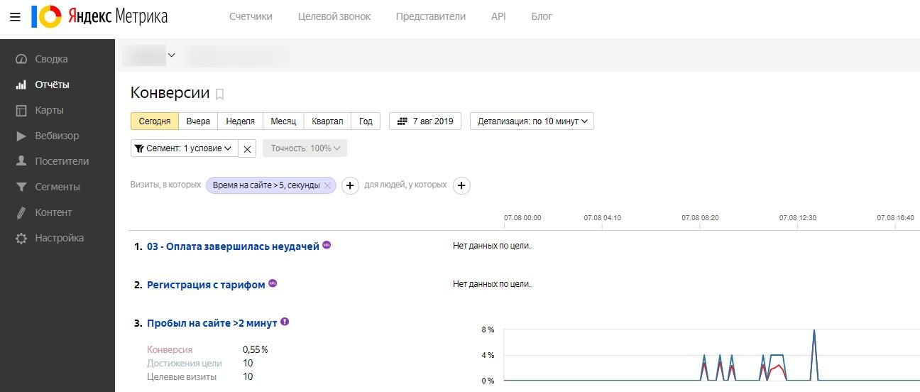 Основы веб-аналитики – отчет по конверсиям