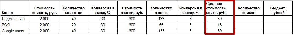 Разработка медиаплана – расчет средней цены клика