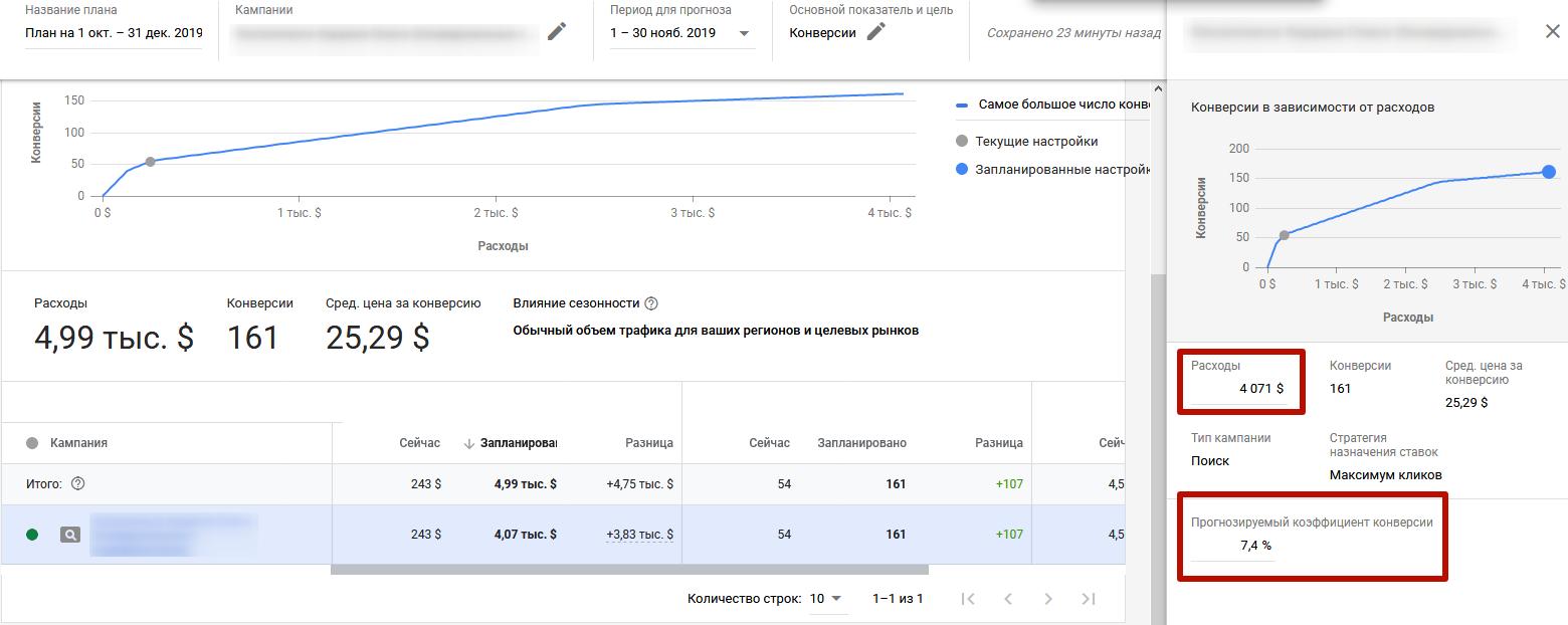 Планировщик эффективности Google Ads – боковая панель