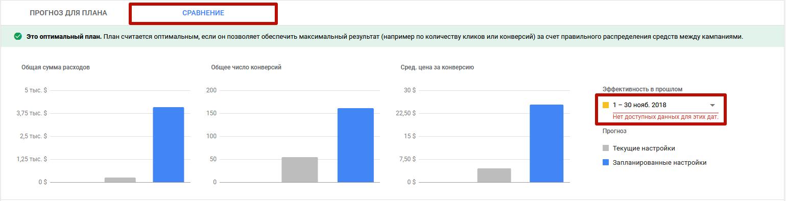 Планировщик эффективности Google Ads – сравнение данных прогноза с предыдущими периодами