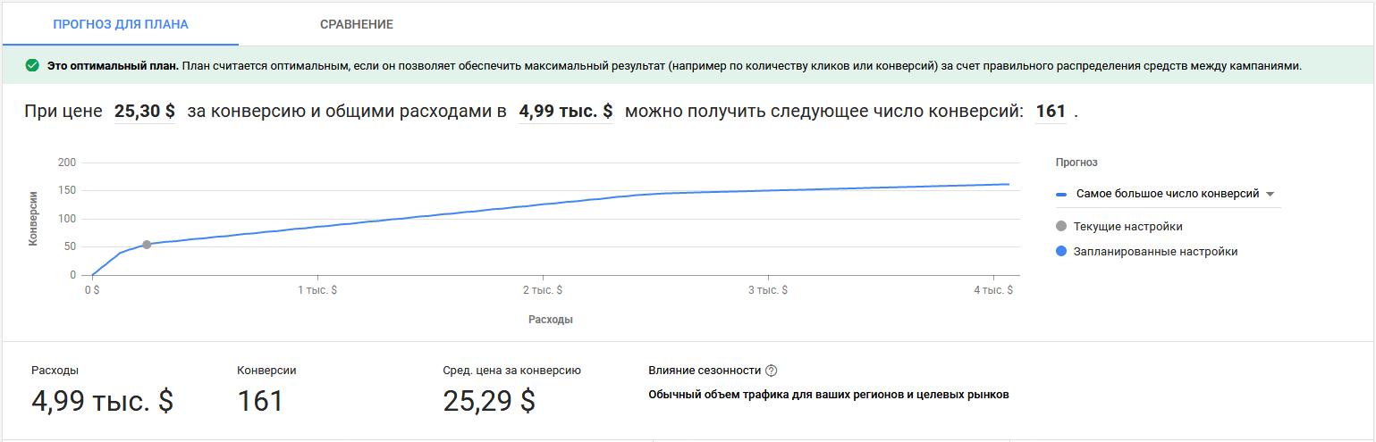 Планировщик эффективности Google Ads – страница плана