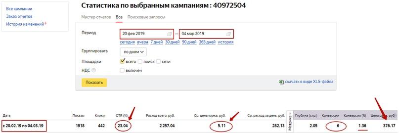 Кейс по продаже ретро-моделей Nokia – статистика после внедрения гиперсегментации