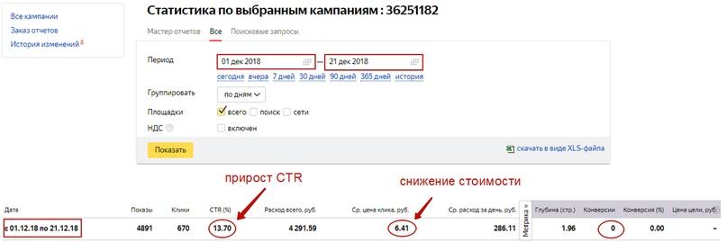 Кейс по продаже ретро-моделей Nokia – статистика после первых корректировок