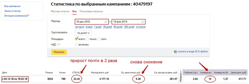 Кейс по продаже ретро-моделей Nokia – статистика после теста
