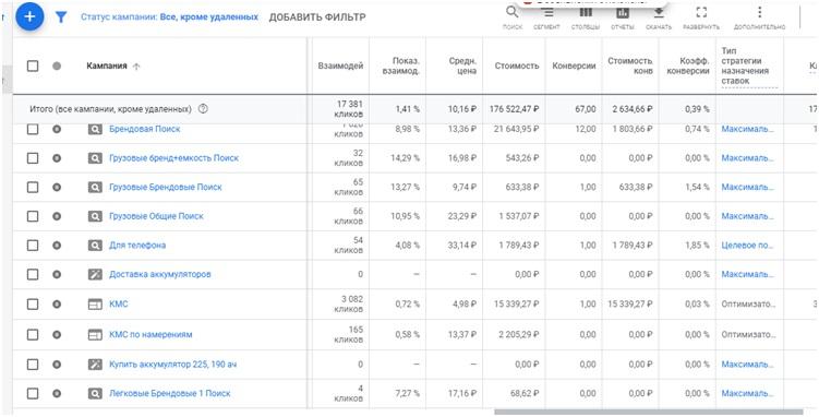 Кейс по продаже аккумуляторов – кампании в Google Ads