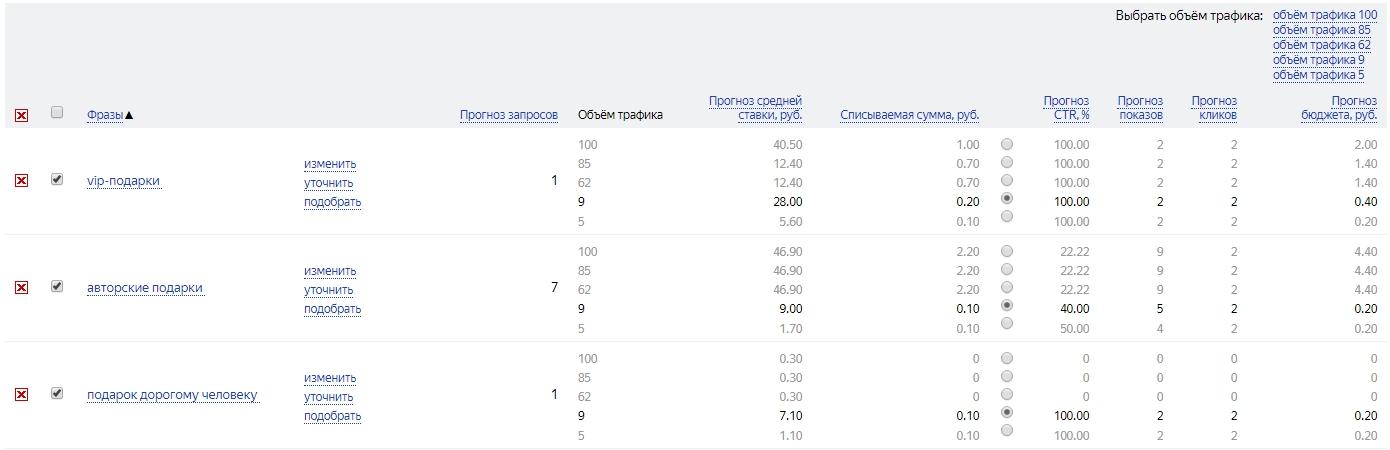Как рассчитать рекламный бюджет – пример расчета бюджета в Яндекс.Директ