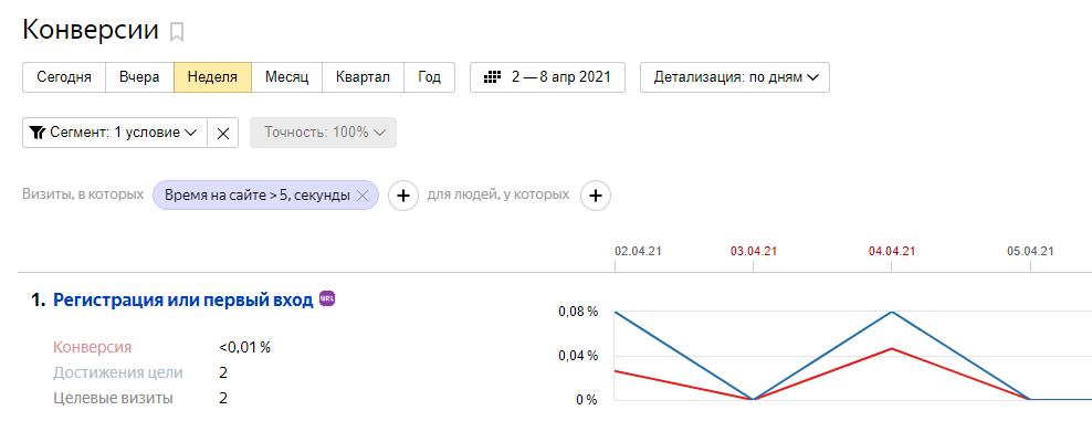 Как подключить Яндекс Метрику – отчет «Конверсии»