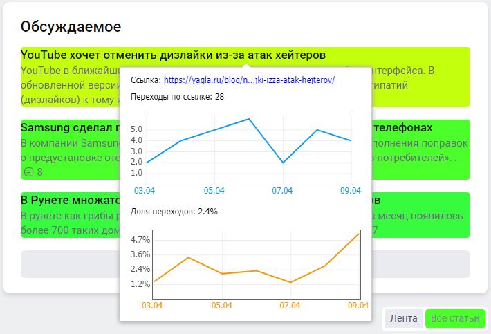 Как подключить Яндекс Метрику – информация по переходам в карте ссылок