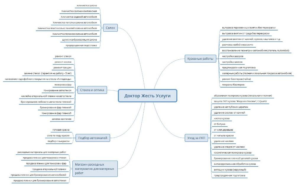 Кейс Доктор Жесть – карта сегментов по видам работ