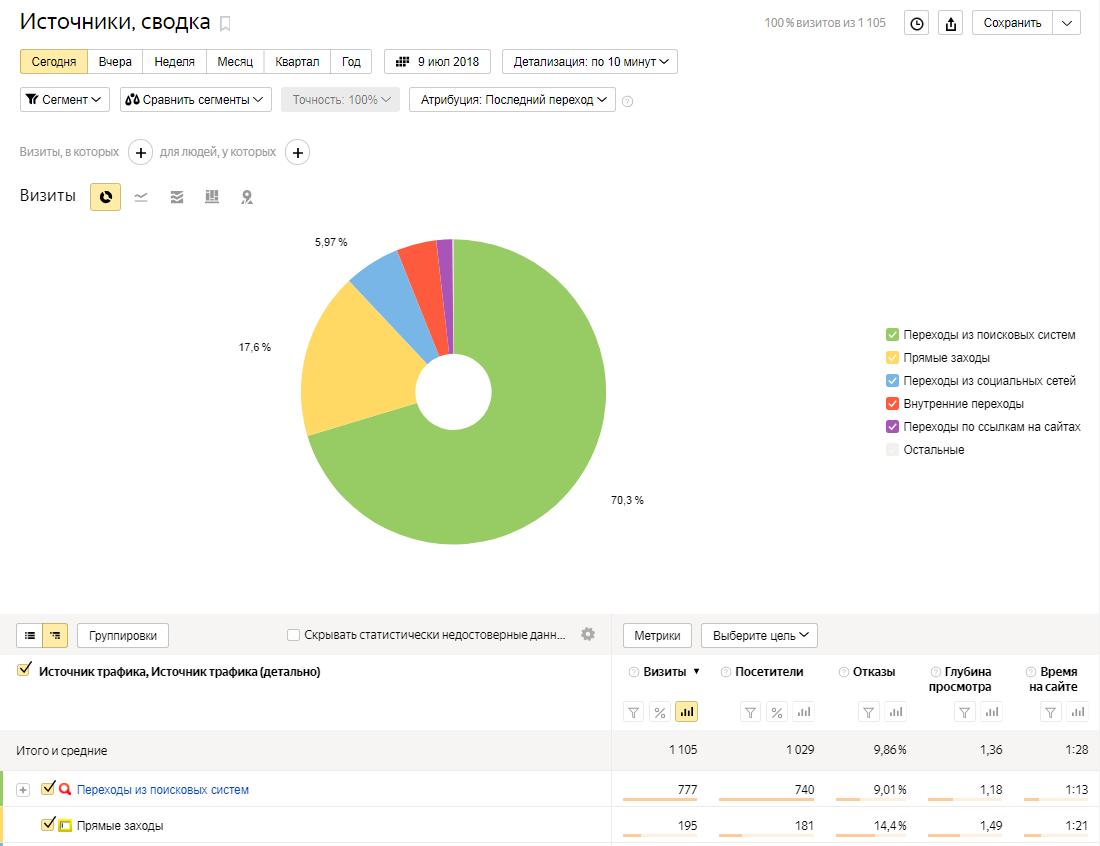 Как анализировать яндекс метрику — отчет «Источники, сводка»