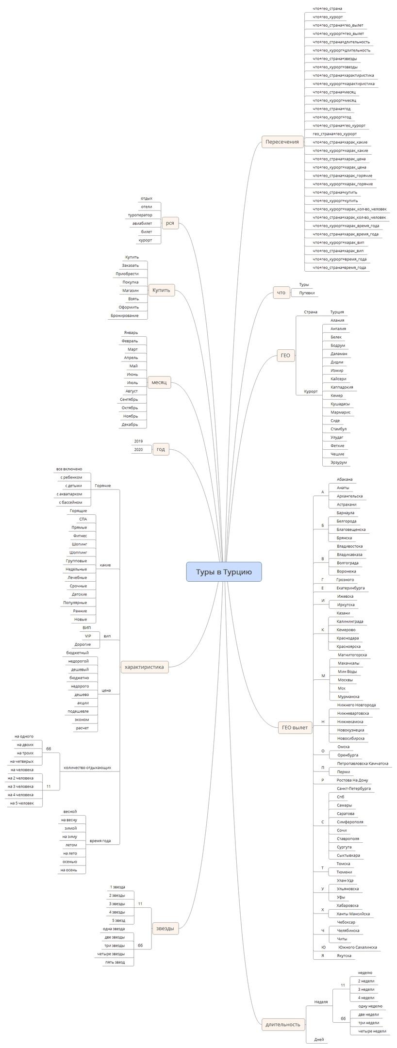 Кейс турфирмы – карта запросов