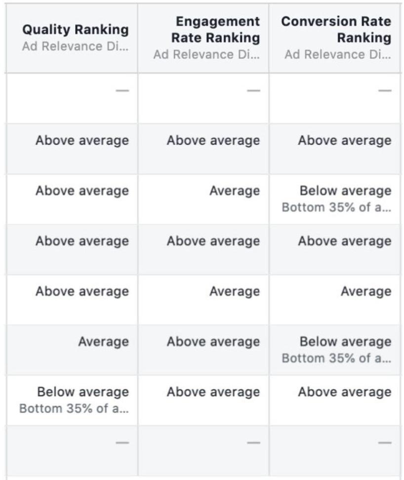 Аукцион Facebook – 5 видов оценки параметров