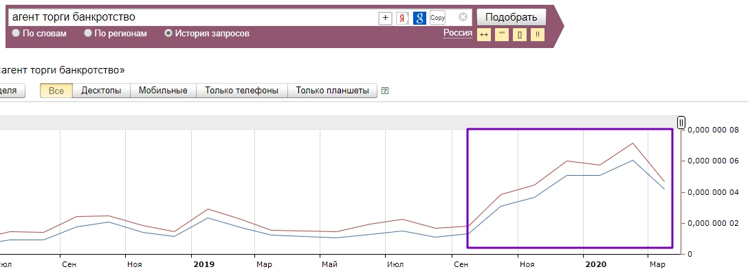 Кейс брокера торгов по банкротству – статистика целевых запросов из Яндекс Вордстата